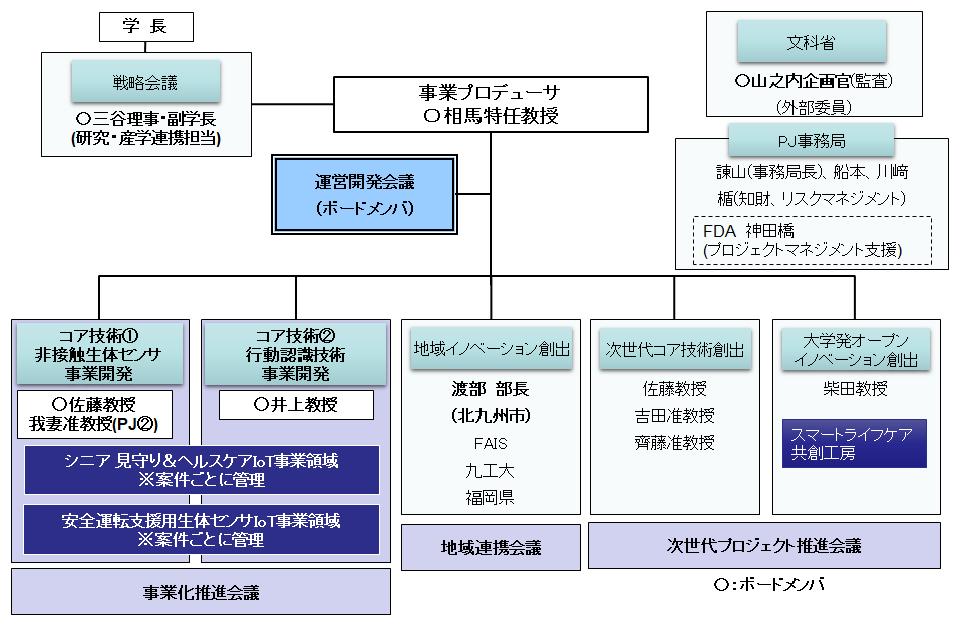 新実施体制図